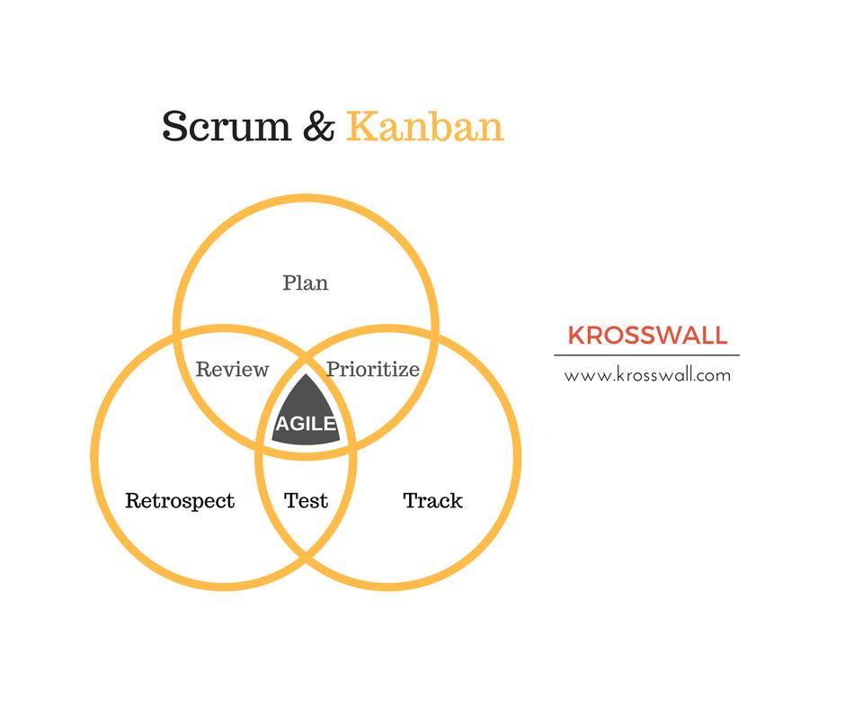 Scrum-and-Kanban-tool